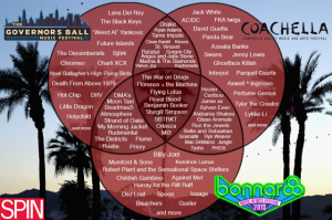 A venn diagram showing the common bands between three major festivals in the United States. Photo courtesy of Spin Magazine