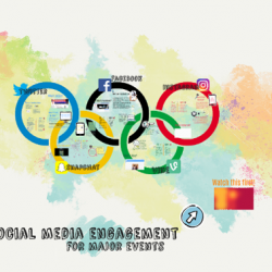 Social media engagements for major events with image of olympic rings